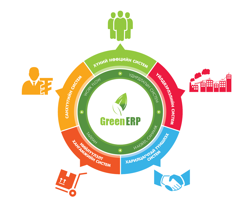 enterprise resource planning erp system The enterprise resource planning (erp) software market is large and complex there are hundreds of vendors offering best-of-breed (ie, stand alone) erp applications.